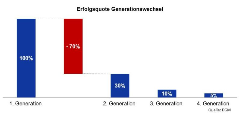 Erfolgsquote Generationswechsel