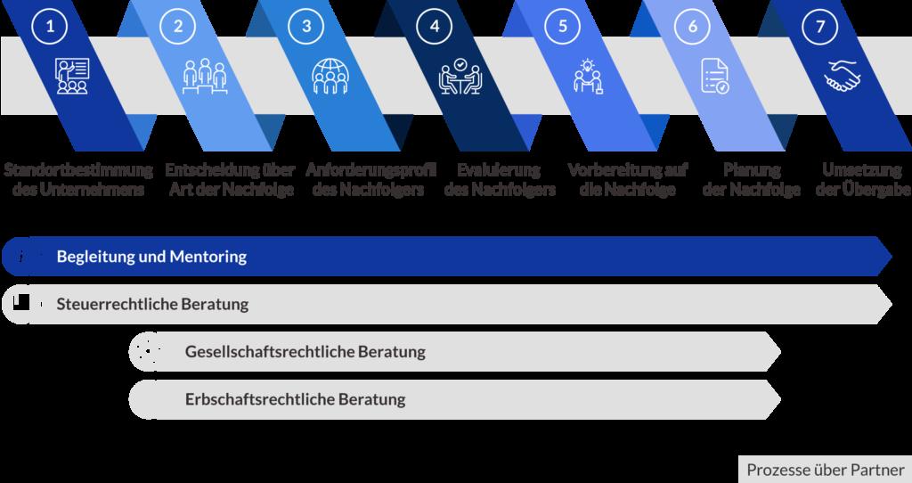 Das Sieben Phasen Modell