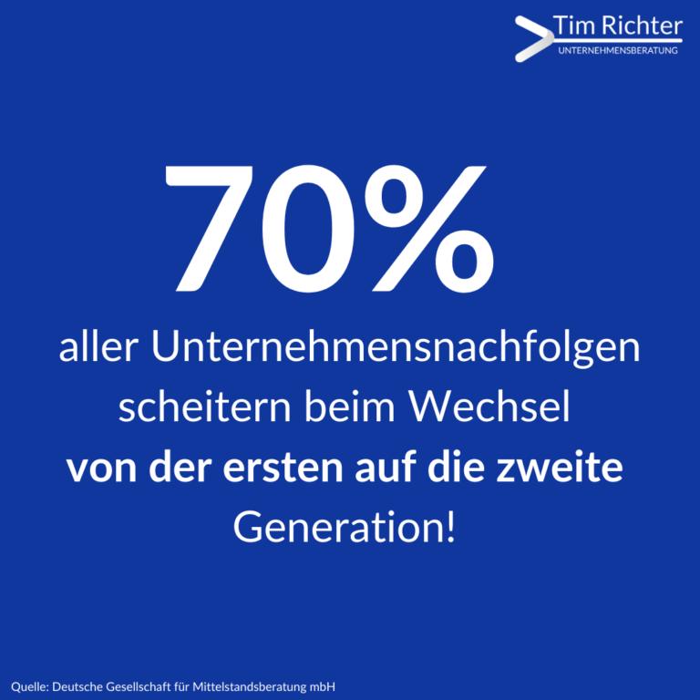 70% der Unternehmensnachfolgen scheitern bei dem Wechsel von der ersten auf die zweite Generation