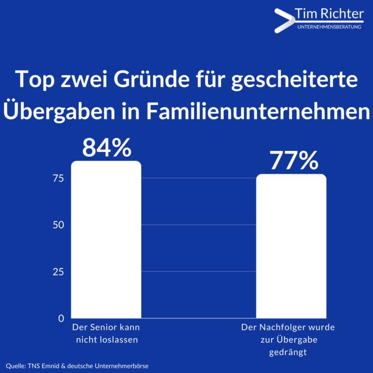 Top Gründe für gescheiterte Übergaben in Familienunternehmen