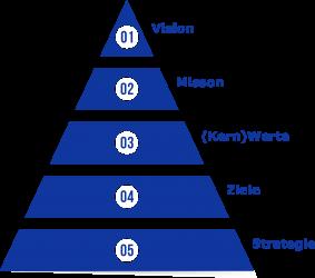 Das Zielsystem - Die Zielpyramide